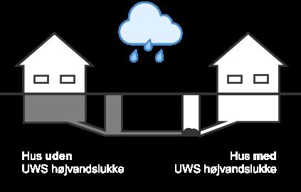 Huse med og uden højvandslukke